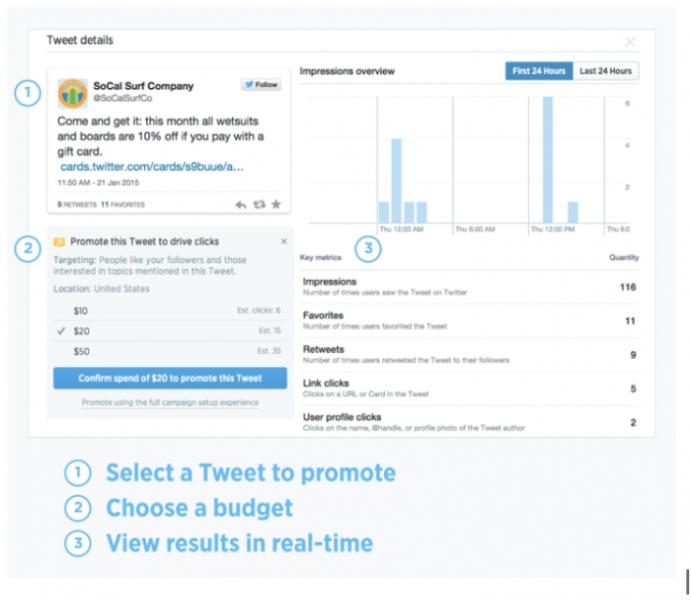 Una manera más rápida para las pymes de promocionar sus Tweets