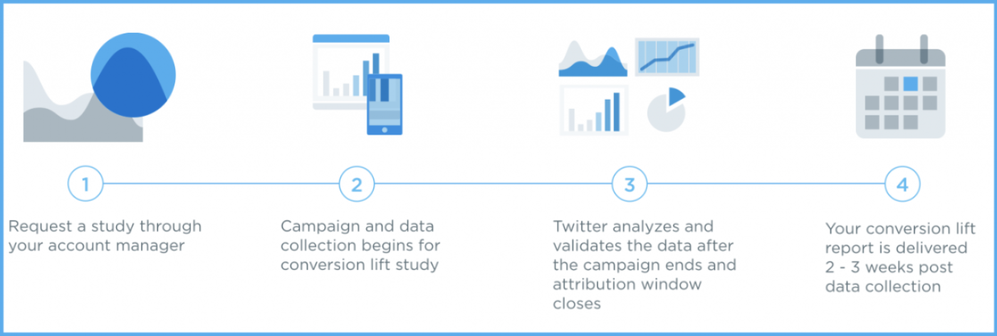 Understanding the impact of Twitter Ads through conversion lift reports