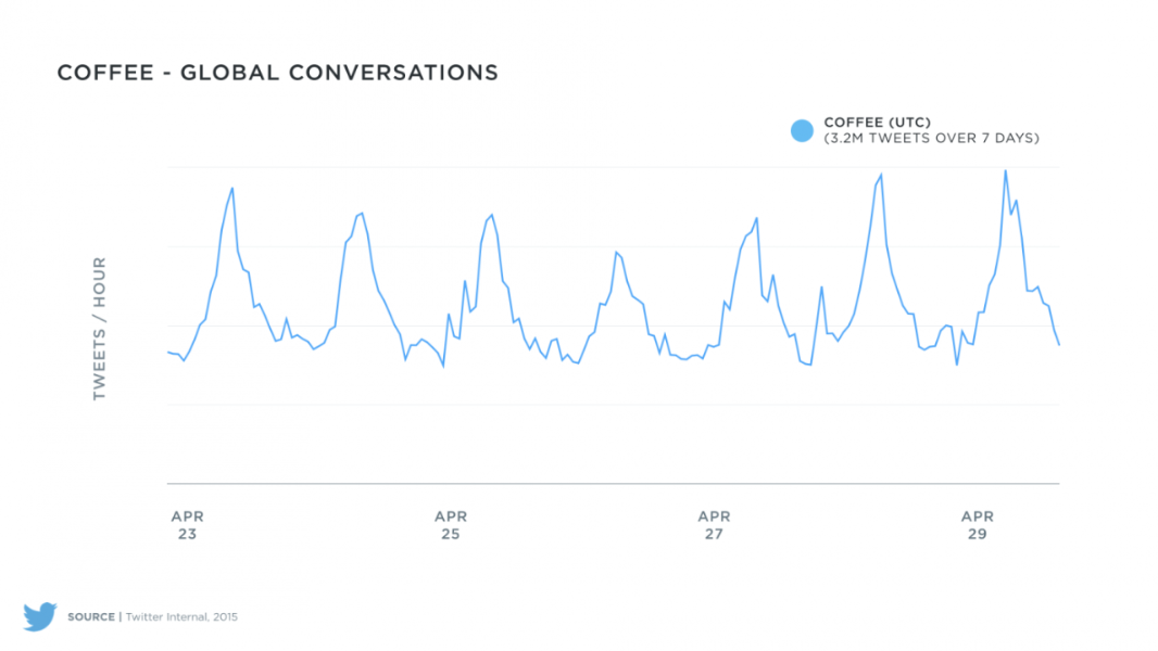 Using Twitter data to show coffee consumption habits
