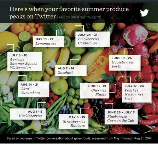 Using Twitter data to show the most seasonal produce in the summer