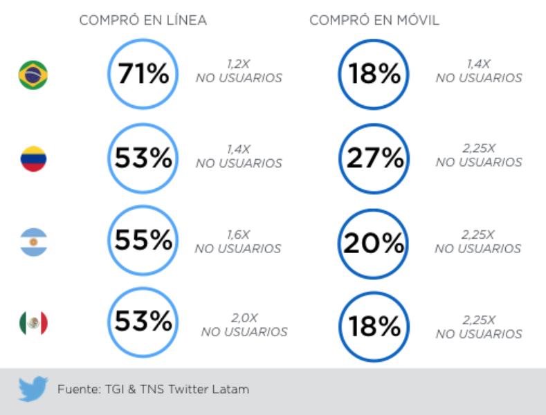 Usuarios de Twitter en América Latina compran en línea más que los que no usan la plataforma