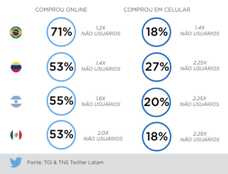 Usuários do Twitter no Brasil fazem mais compras online do que os não usuários