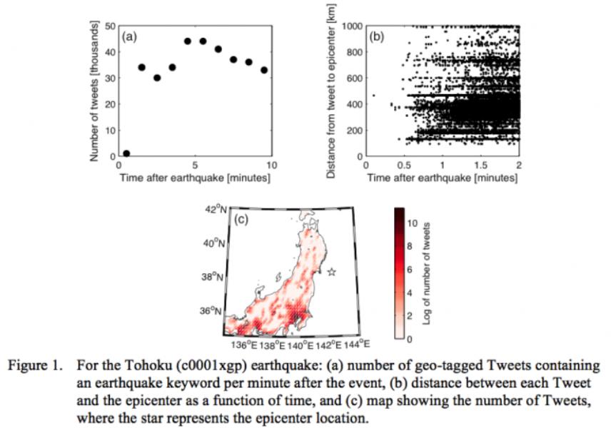 Utilizando Twitter para medir el impacto de un terremoto casi en tiempo real