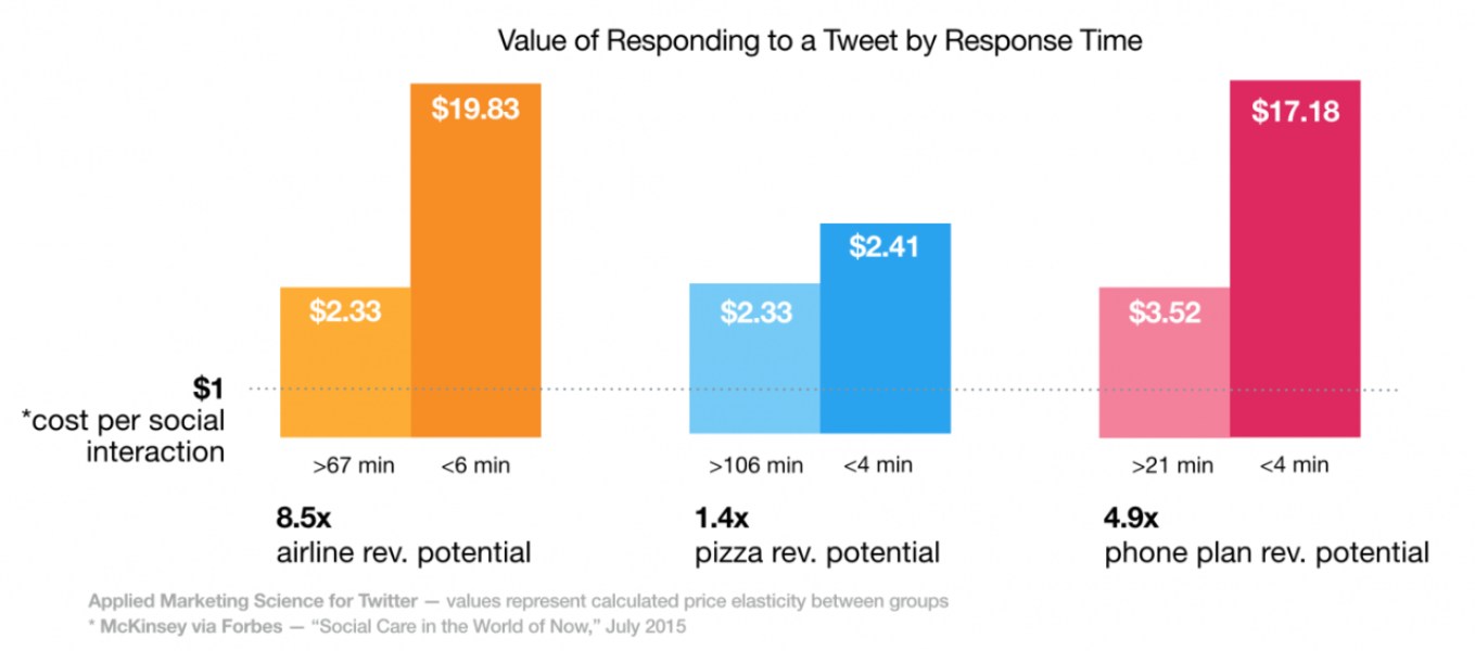 Value of Twitter customer service response time
