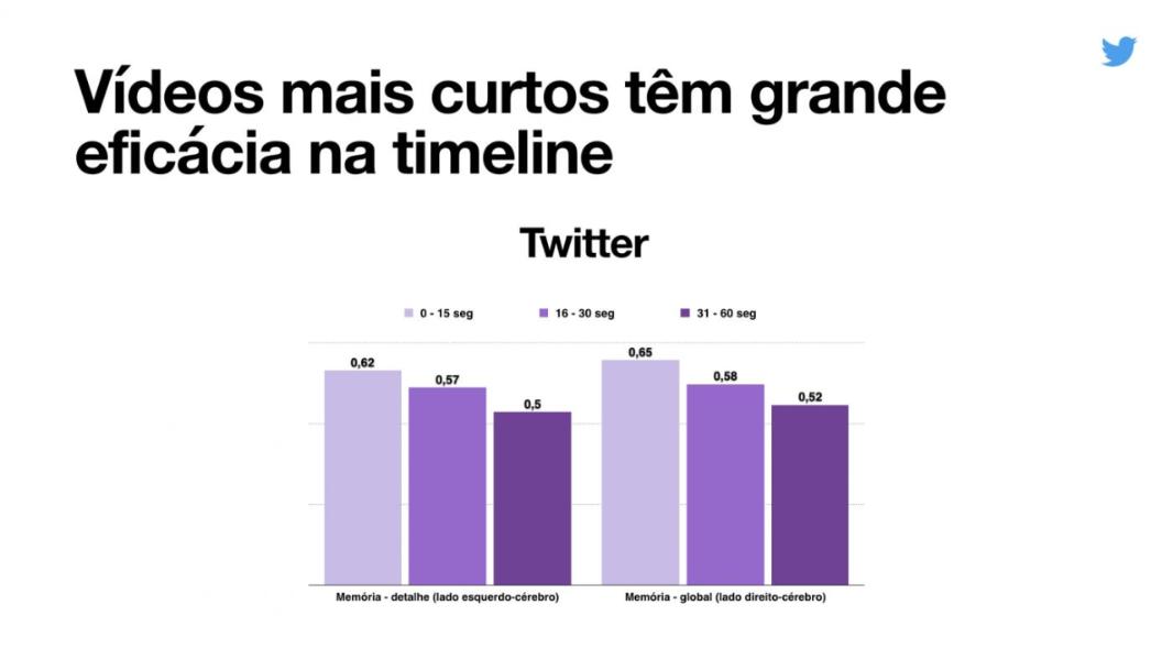 Veja como criar vídeos de marcas mais eficazes no Twitter