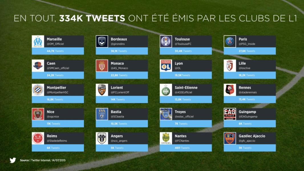 Vibrez pour la Ligue 1 sur Twitter