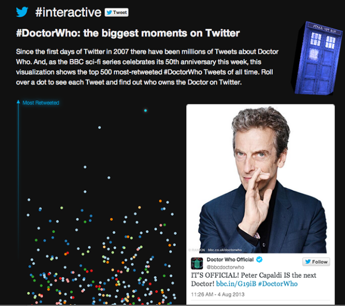 Visualised: The most influential #DoctorWho Tweets, ever