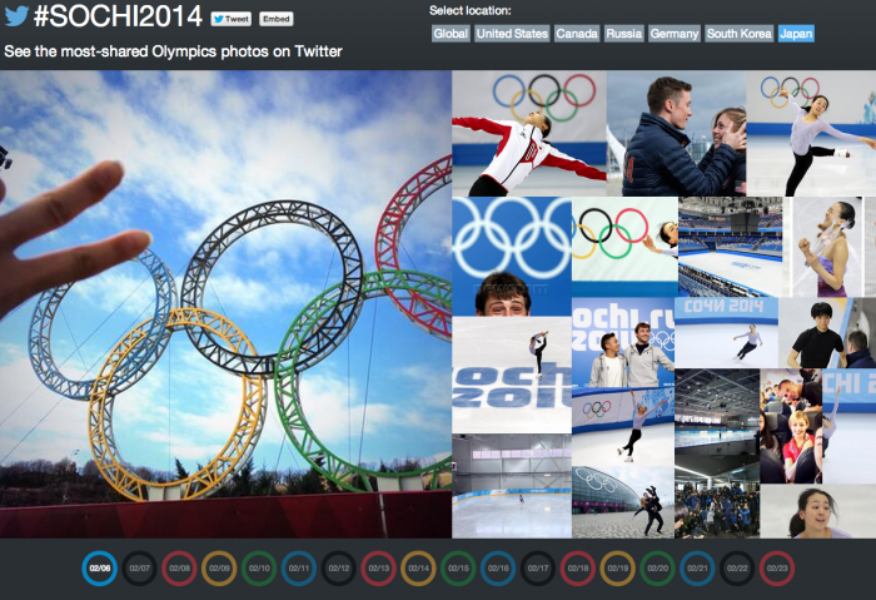 Visualizing #Sochi2014