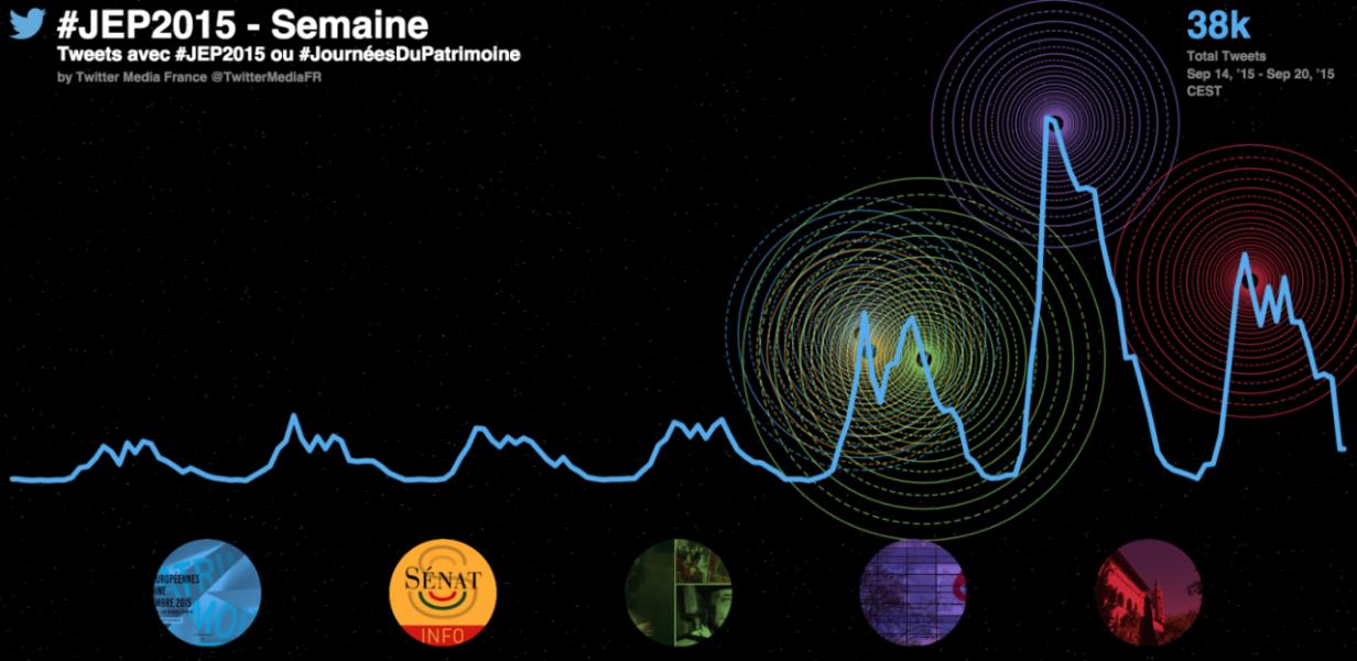 Vivez les #JEP2015 partout en France avec Twitter et Periscope