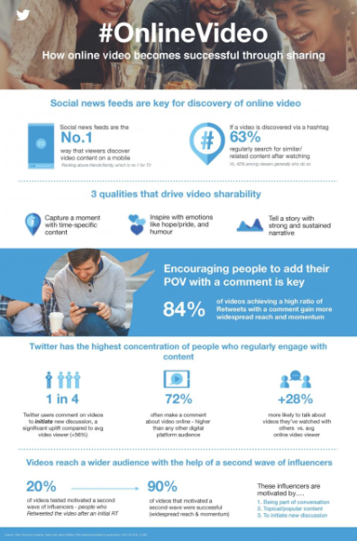 What's the secret to video success for marketers? New Twitter research provides the answer