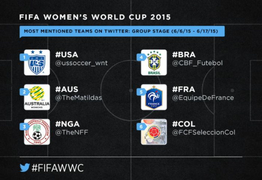 Women's soccer shines at the #FIFAWWC group stage