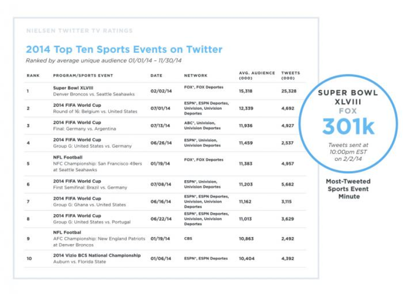 Year on Twitter: Social TV