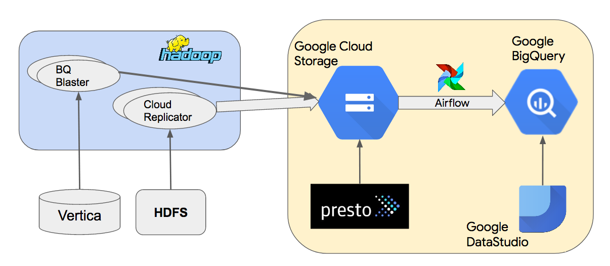Democratizing data analysis with Google BigQuery