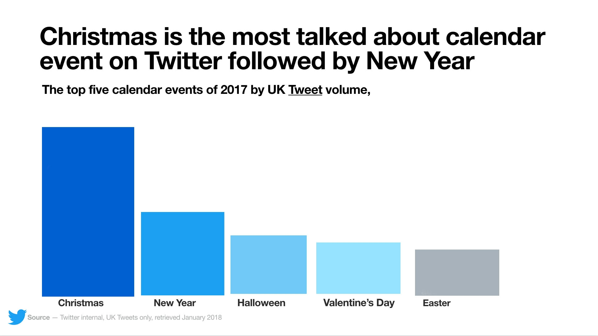 Halloween 2020 Tweet Twitter New Year   bigger than Easter and Halloween