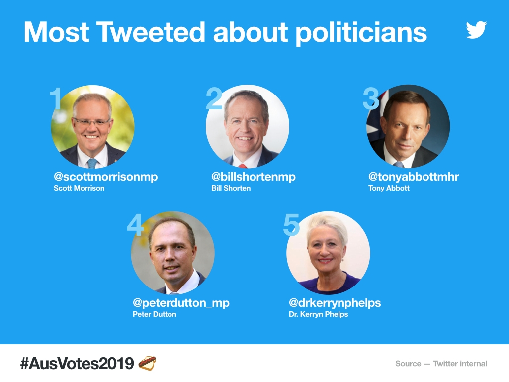 The 20 Federal Election is happening on Twitter
