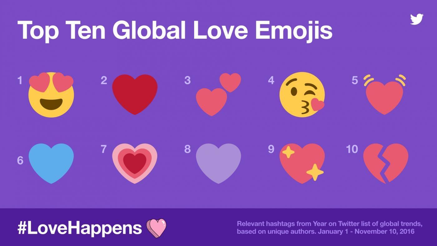 LoveHappens on Twitter