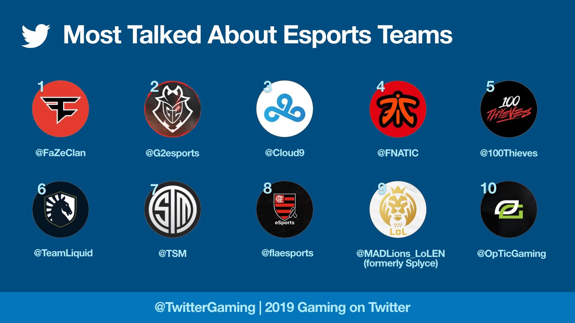 Tim Esports yang paling banyak dibicarakan di Twitter