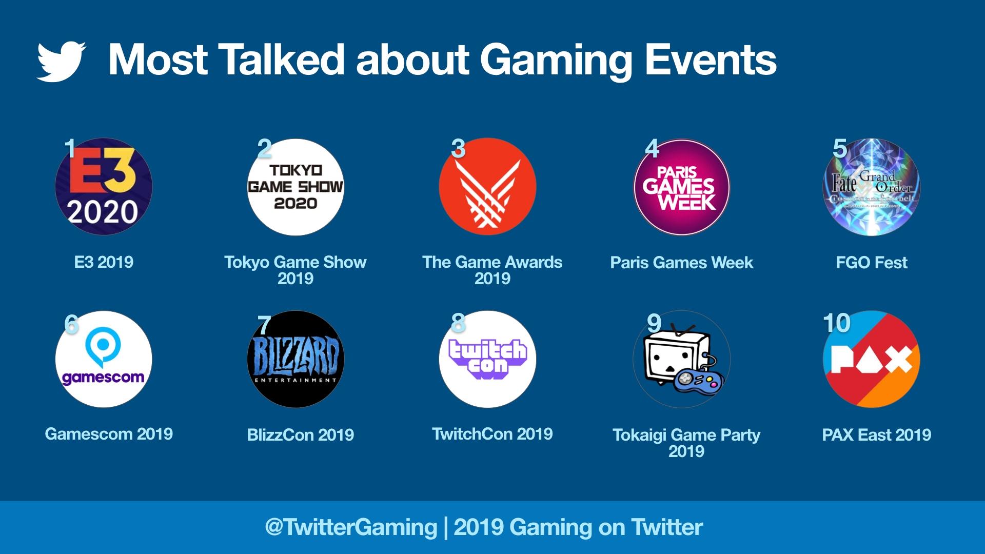 Gaming: Lo mas mencionado en Twitter durante el 2019