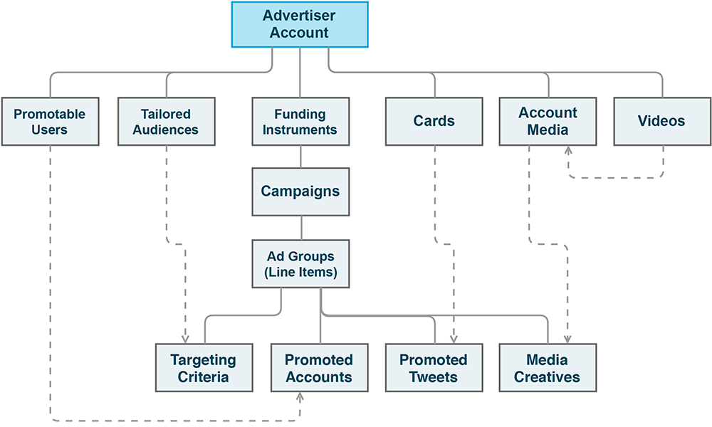 Ads API: Hierarchy and terminology — Twitter Developers
