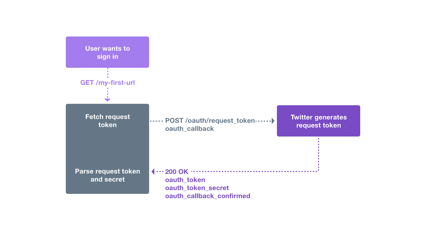 Log in with Twitter   Docs   Twitter Developer Platform