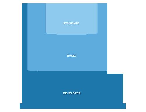 広告APIのプロセス
