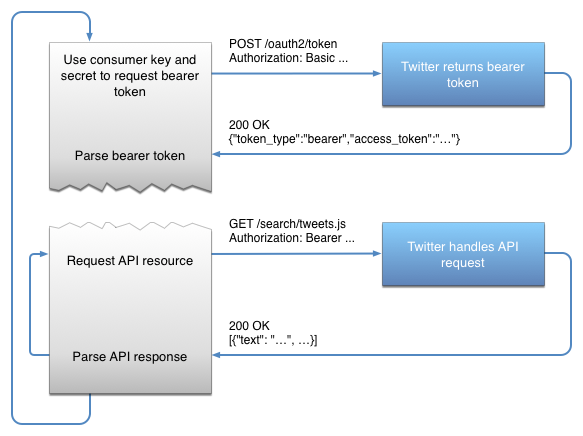 Application-only authentication — Twitter Developers
