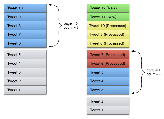 Image depicting a timeline receiving two additional Tweets between fetches, where the second API call receives two tweets it has already processed