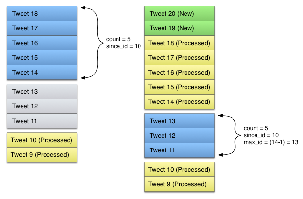 Image showing processing Tweets which have been added since the timeline was first processed, using since_id so no redundant Tweets are returned.